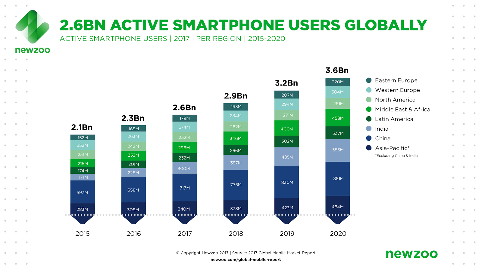 Active Smartphone users